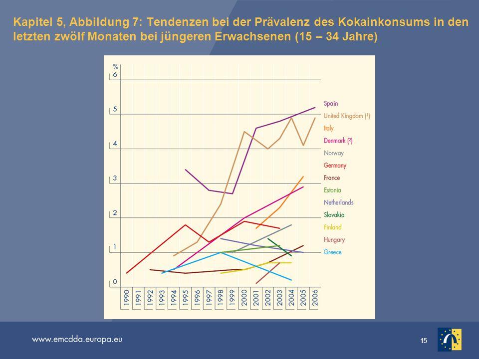15 Kapitel 5, Abbildung 7: Tendenzen bei der Prävalenz des Kokainkonsums in den letzten zwölf Monaten bei jüngeren Erwachsenen (15 – 34 Jahre)