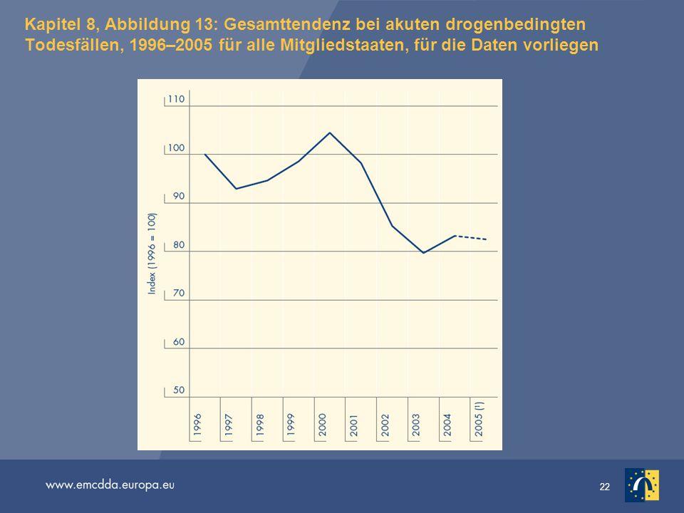 22 Kapitel 8, Abbildung 13: Gesamttendenz bei akuten drogenbedingten Todesfällen, 1996–2005 für alle Mitgliedstaaten, für die Daten vorliegen
