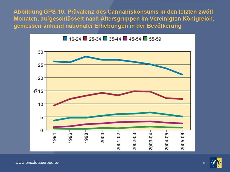 8 Abbildung GPS-10: Prävalenz des Cannabiskonsums in den letzten zwölf Monaten, aufgeschlüsselt nach Altersgruppen im Vereinigten Königreich, gemessen