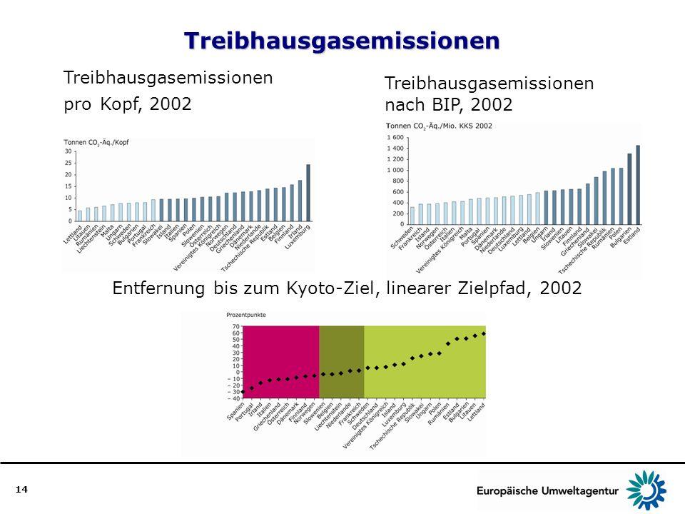 14Treibhausgasemissionen Treibhausgasemissionen pro Kopf, 2002 Treibhausgasemissionen nach BIP, 2002 Entfernung bis zum Kyoto-Ziel, linearer Zielpfad,