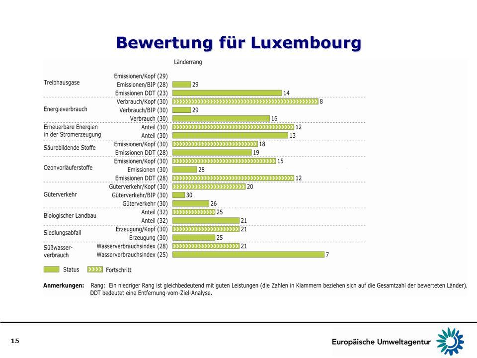 15 Bewertung für Luxembourg