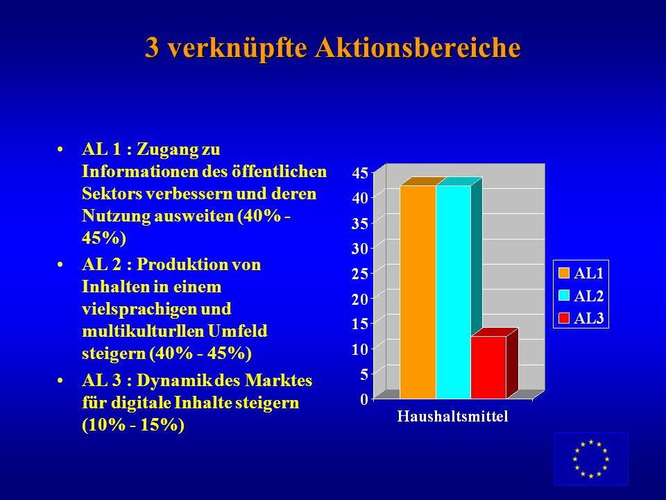Hauptmerkmale eines EU-Projekts Konsortium unter Beteiligung mehrer Länder und Partner z.B. 3 Partner (Vertragspartner) aus 2 Ländern oder 4-5 Partner