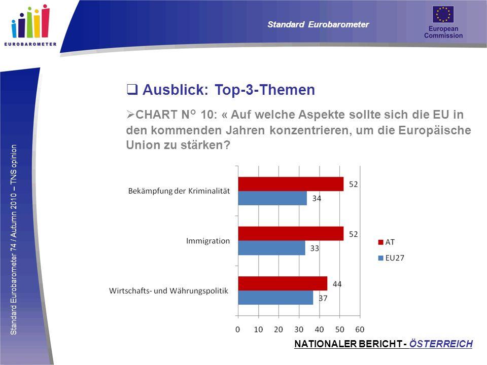 Standard Eurobarometer 74 / Autumn 2010 – TNS opinion Ausblick: Top-3-Themen CHART N° 10: « Auf welche Aspekte sollte sich die EU in den kommenden Jah