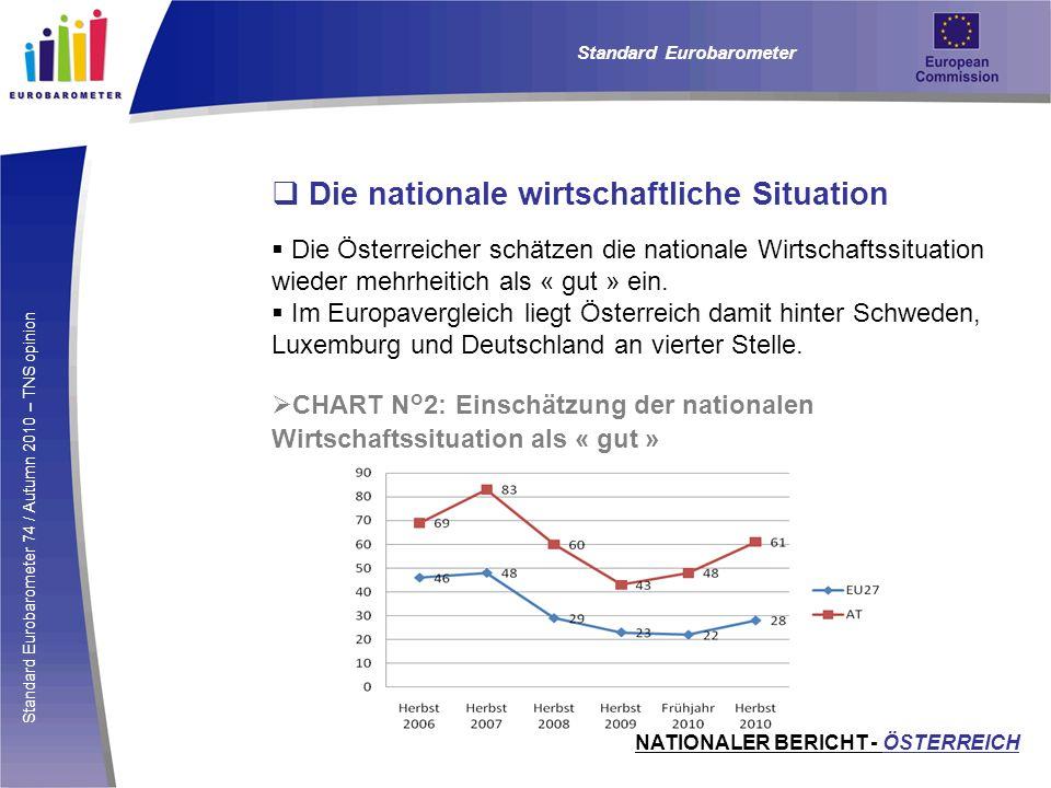 Standard Eurobarometer 74 / Autumn 2010 – TNS opinion Die nationale wirtschaftliche Situation Die Österreicher schätzen die nationale Wirtschaftssitua