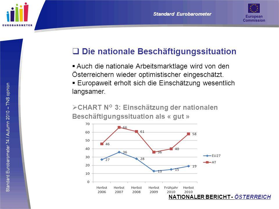 Standard Eurobarometer 74 / Autumn 2010 – TNS opinion Die nationale Beschäftigungssituation Auch die nationale Arbeitsmarktlage wird von den Österreic