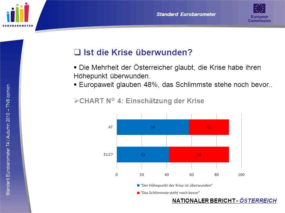 Standard Eurobarometer 74 / Autumn 2010 – TNS opinion Ist die Krise überwunden? Die Mehrheit der Österreicher glaubt, die Krise habe ihren Höhepunkt ü