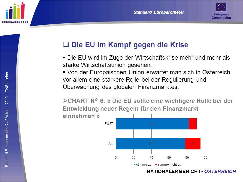 Standard Eurobarometer 74 / Autumn 2010 – TNS opinion Die EU im Kampf gegen die Krise Die EU wird im Zuge der Wirtschaftskrise mehr und mehr als stark