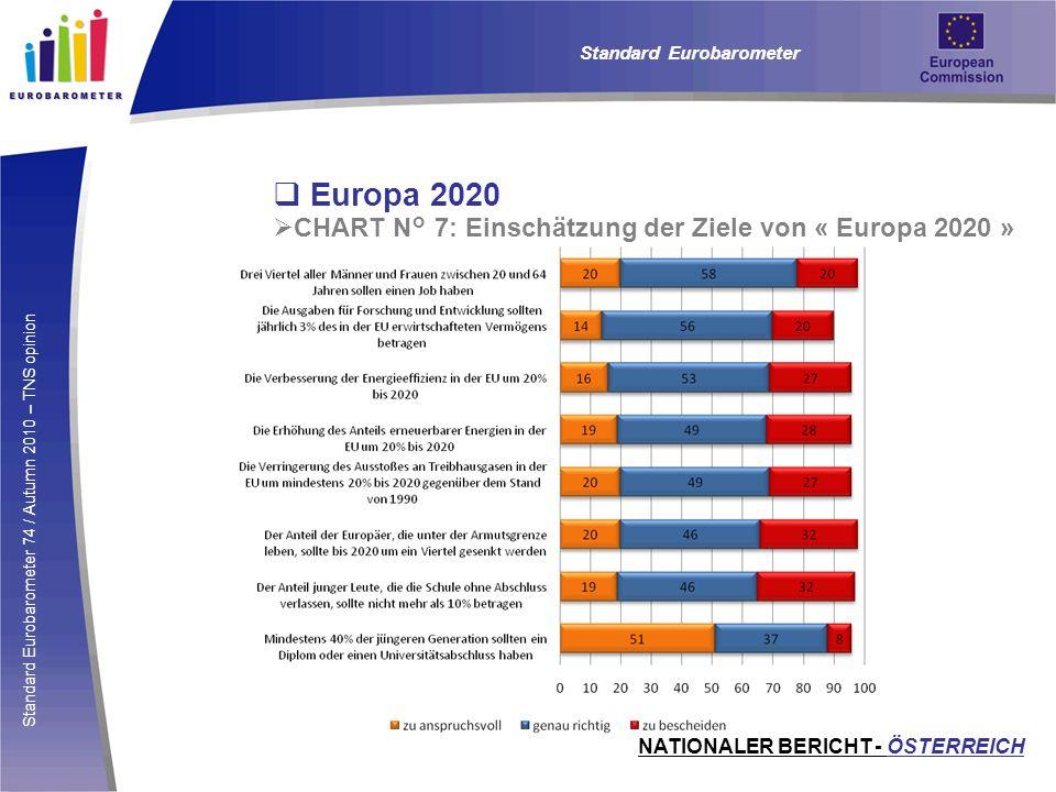 Standard Eurobarometer 74 / Autumn 2010 – TNS opinion Europa 2020 CHART N° 7: Einschätzung der Ziele von « Europa 2020 » Standard Eurobarometer NATION