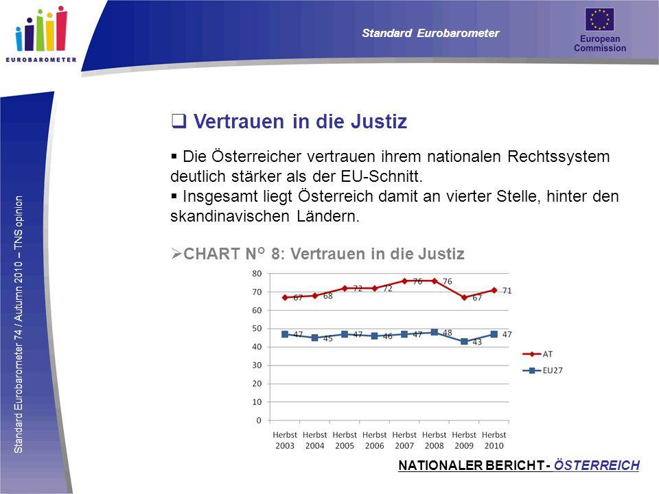 Standard Eurobarometer 74 / Autumn 2010 – TNS opinion Vertrauen in die Justiz Die Österreicher vertrauen ihrem nationalen Rechtssystem deutlich stärke