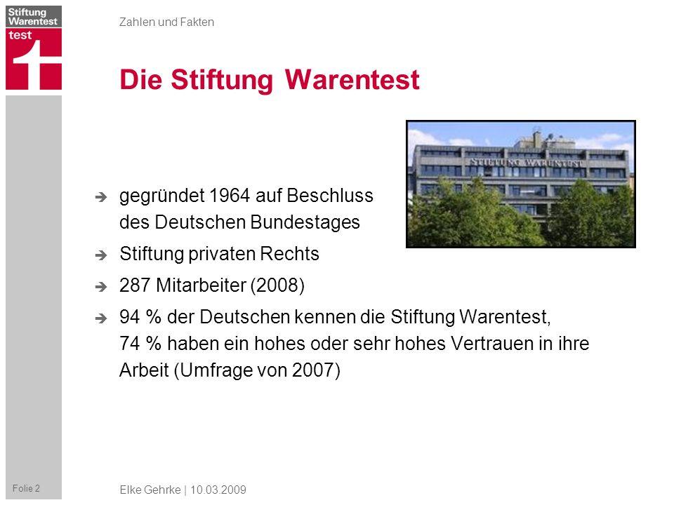 Zahlen und Fakten Folie 2 Elke Gehrke | 10.03.2009 Die Stiftung Warentest gegründet 1964 auf Beschluss des Deutschen Bundestages Stiftung privaten Rec