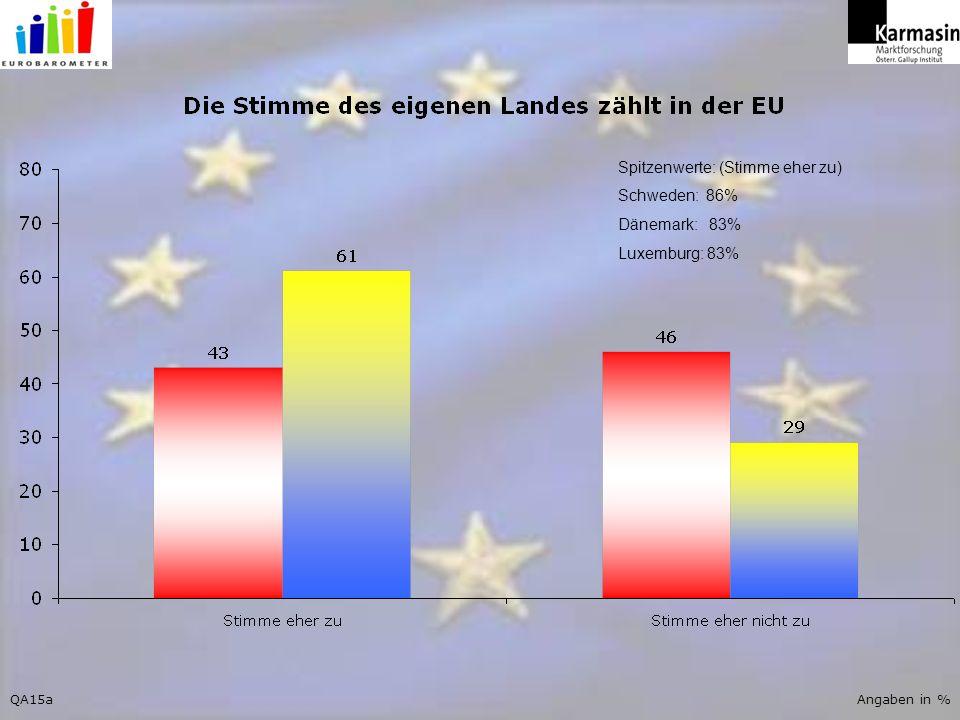 QA15aAngaben in % Spitzenwerte: (Stimme eher zu) Schweden: 86% Dänemark: 83% Luxemburg: 83%