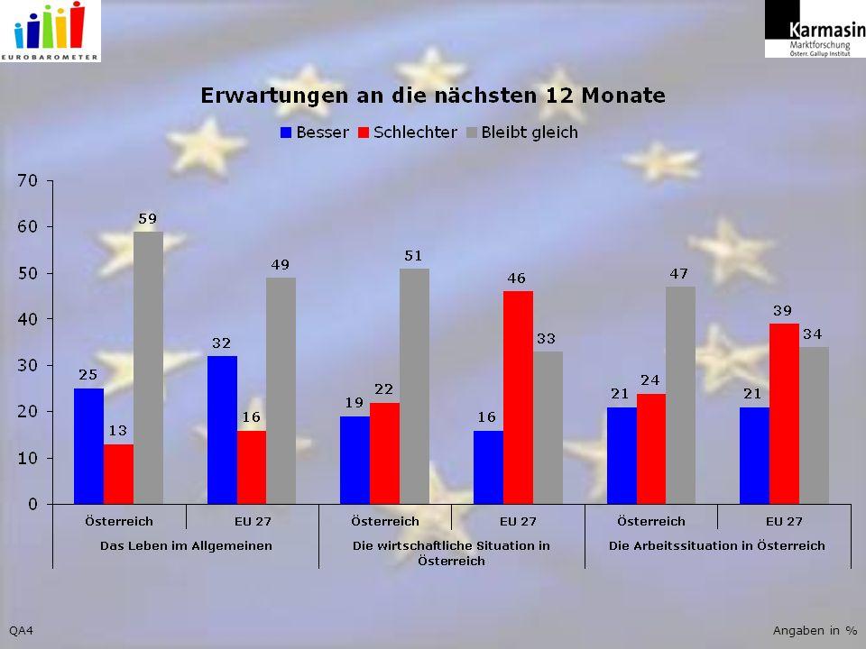 QA12Angaben in %