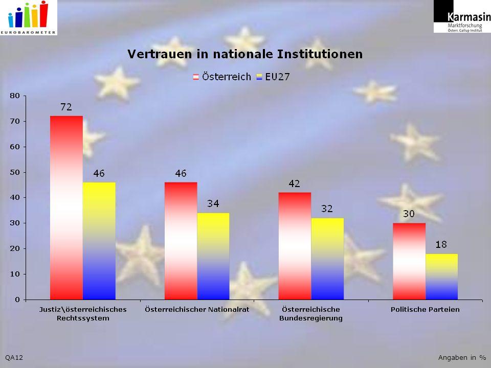 QA18Angaben in %