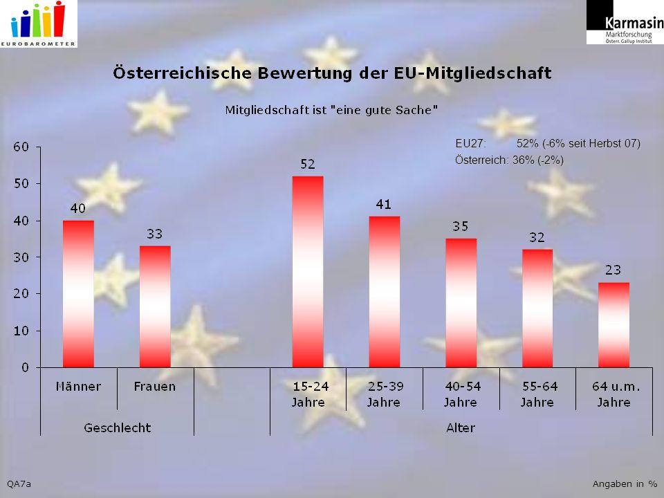 QA7aAngaben in % EU27: 52% (-6% seit Herbst 07) Österreich: 36% (-2%)