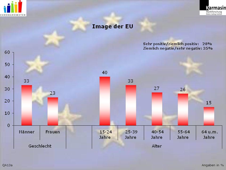 Angaben in %QA13a