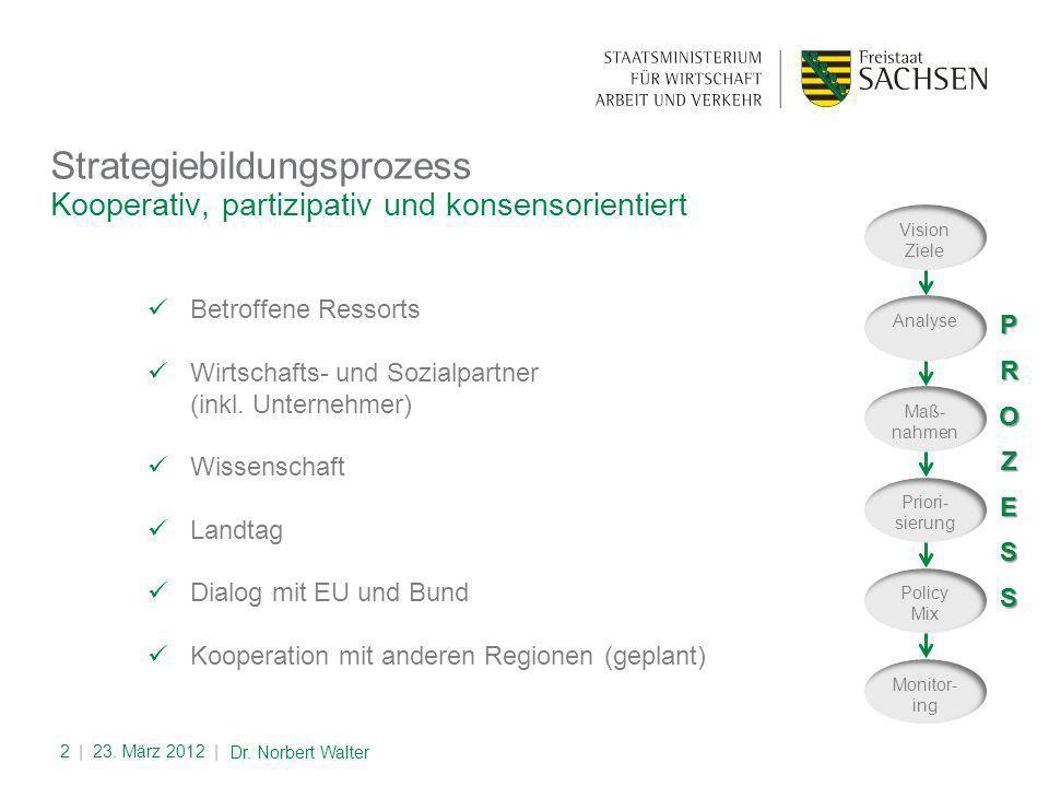 Wir wollen in die TOP 10 in Europa Vision   23.März 2012  3 Dr.