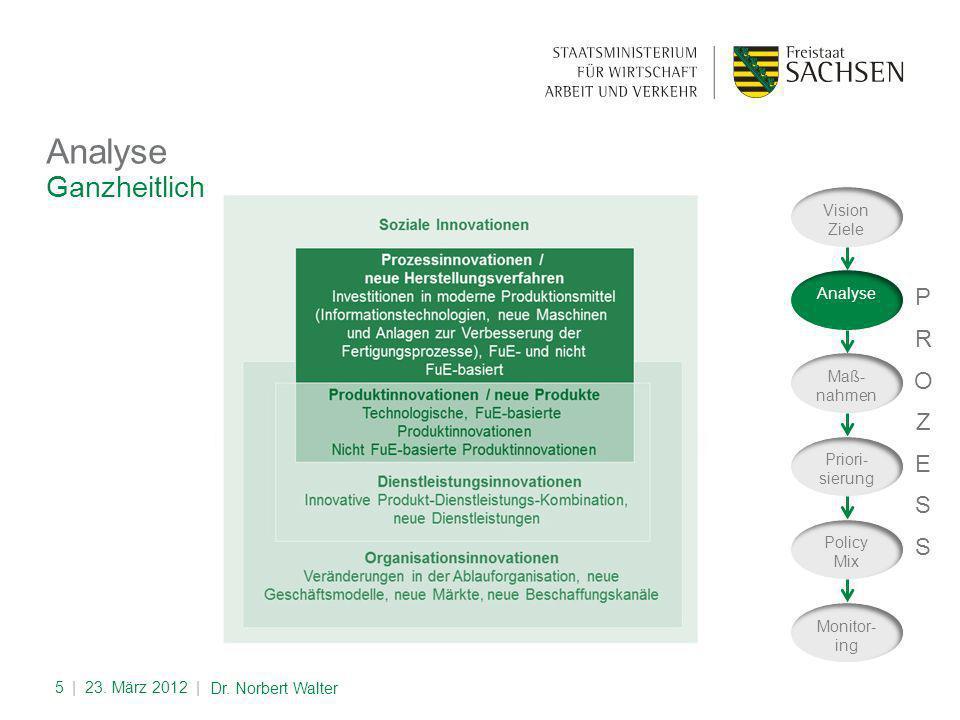 Quantitativ und qualitativ Analyse   23.März 2012  6 Dr.