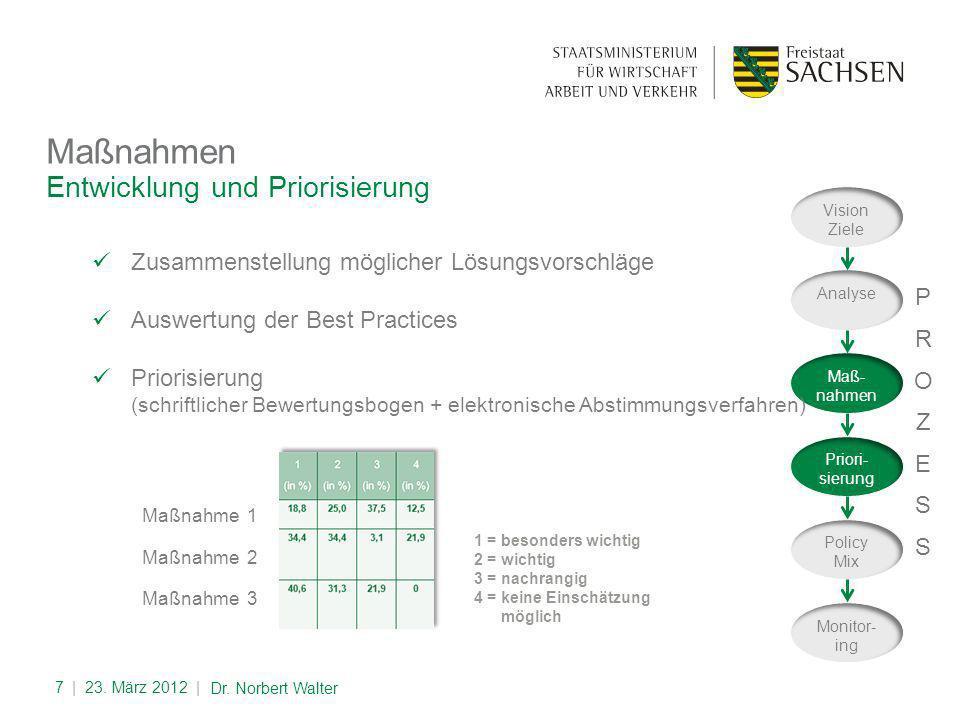 Entwicklung und Priorisierung Maßnahmen | 23.März 2012 |7 Dr.