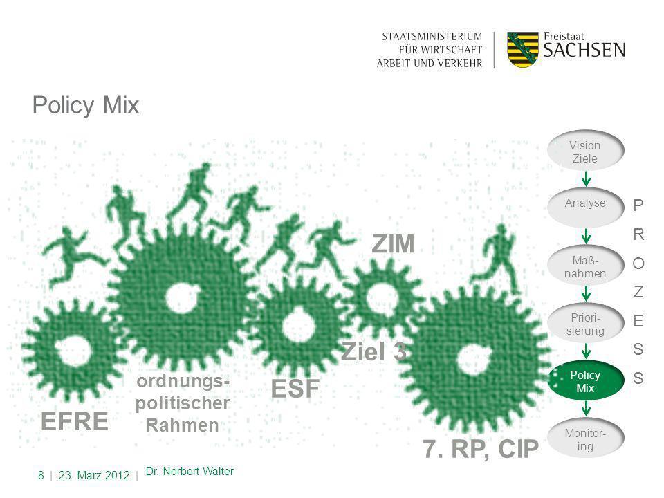 Policy Mix | 23.März 2012 |8 Dr.