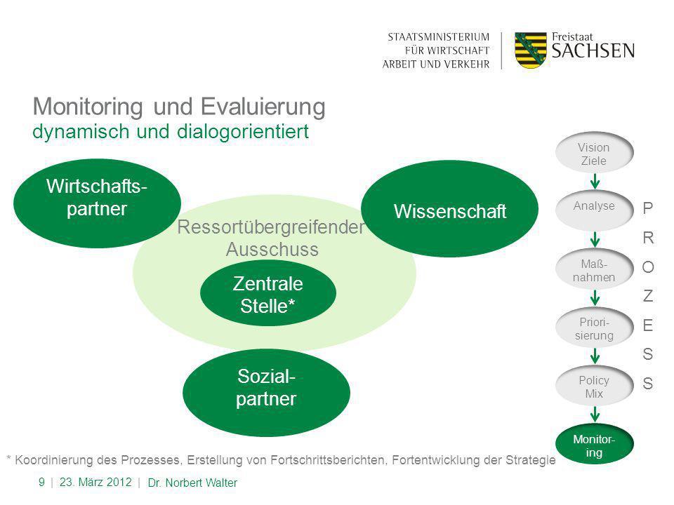 dynamisch und dialogorientiert Monitoring und Evaluierung | 23.