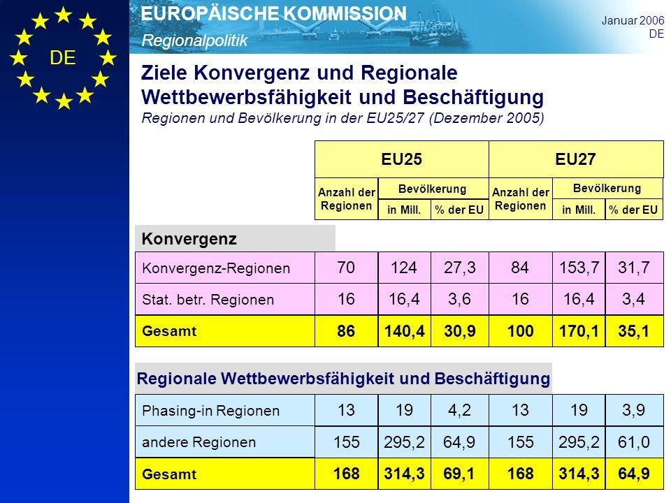 Regionalpolitik EUROPÄISCHE KOMMISSION Januar 2006 DE EU25 EU27 Anzahl der Regionen Bevölkerung in Mill.% der EU Regionale Wettbewerbsfähigkeit und Be