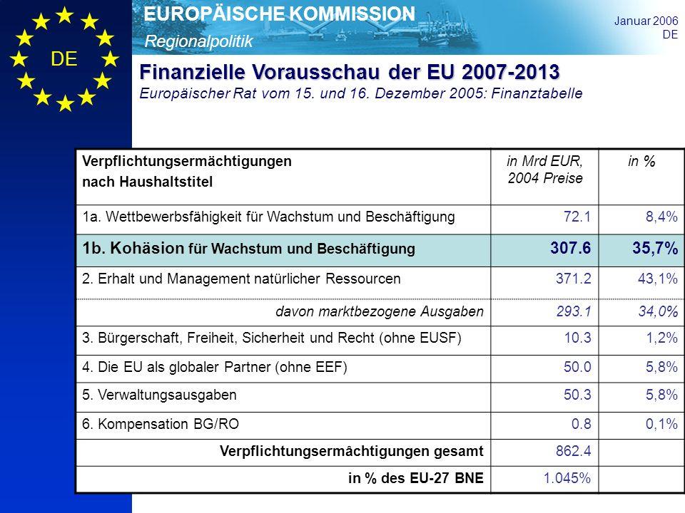 Regionalpolitik EUROPÄISCHE KOMMISSION Januar 2006 DE Verpflichtungsermächtigungen nach Haushaltstitel in Mrd EUR, 2004 Preise in % 1a. Wettbewerbsfäh