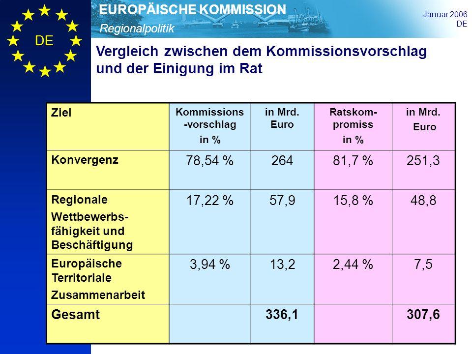 Regionalpolitik EUROPÄISCHE KOMMISSION Januar 2006 DE Vergleich zwischen dem Kommissionsvorschlag und der Einigung im Rat Ziel Kommissions -vorschlag