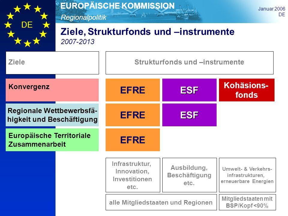Regionalpolitik EUROPÄISCHE KOMMISSION Januar 2006 DE Ziele, Strukturfonds und –instrumente 2007-2013 EFREESF Kohäsions- fonds Konvergenz Regionale We