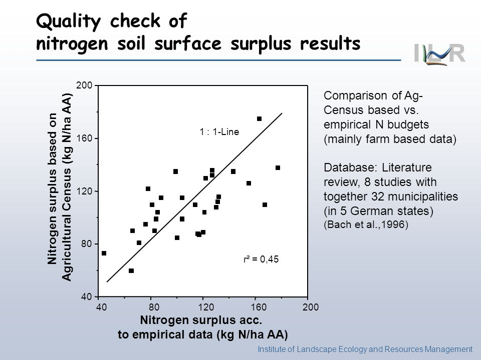 Institute of Landscape Ecology and Resources Management Quality check of nitrogen soil surface surplus results Nitrogen surplus based on Agricultural