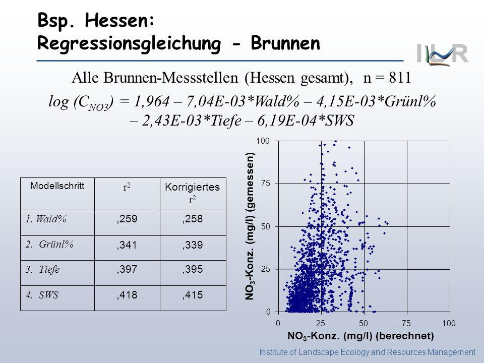Institute of Landscape Ecology and Resources Management Bsp. Hessen: Regressionsgleichung - Brunnen Modellschritt r2r2 Korrigiertes r 2 1. Wald%,259,2