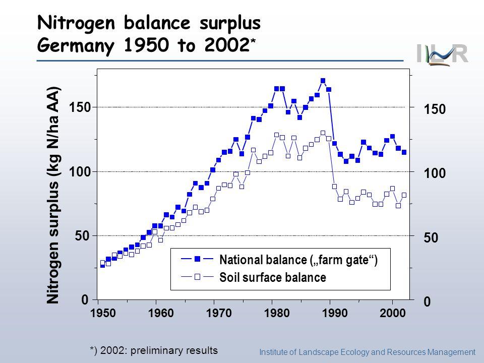 Institute of Landscape Ecology and Resources Management National balance (farm gate) Soil surface balance Nitrogen surplus (kg N/ha AA) Nitrogen balan