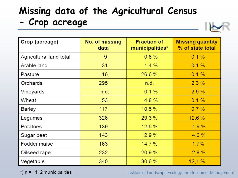 Institute of Landscape Ecology and Resources Management Missing data of the Agricultural Census - Crop acreage Crop (acreage)No. of missing data Fract