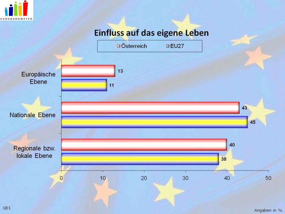QE1 Angaben in %