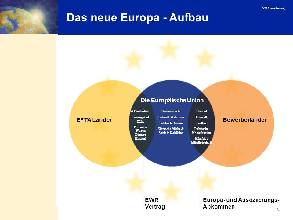 GD Erweiterung 15 Das neue Europa - Aufbau Europa- und Assoziierungs- Abkommen EWR Vertrag BewerberländerEFTA Länder Die Europäische Union 4 Freiheite