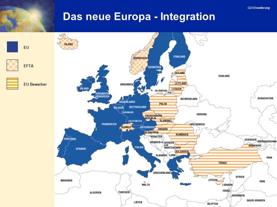 GD Erweiterung 16 Das neue Europa - Integration EU EFTA EU Bewerber