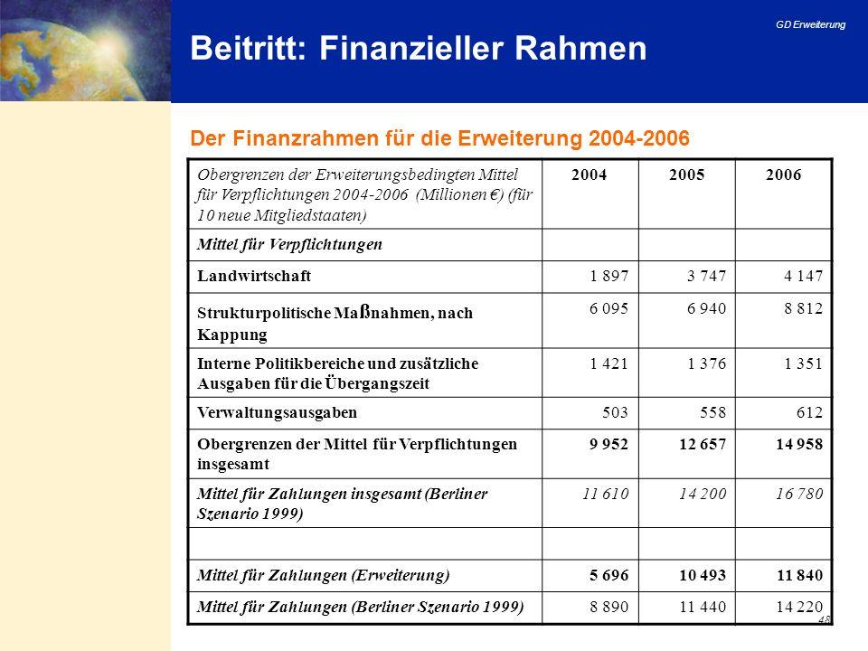 GD Erweiterung 48 Beitritt: Finanzieller Rahmen Der Finanzrahmen für die Erweiterung 2004-2006 Obergrenzen der Erweiterungsbedingten Mittel für Verpfl