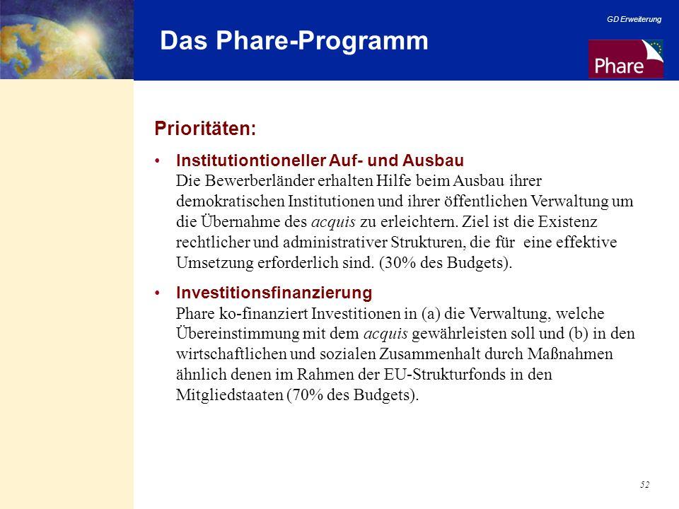 GD Erweiterung 52 Das Phare-Programm Prioritäten: Institutiontioneller Auf- und Ausbau Die Bewerberländer erhalten Hilfe beim Ausbau ihrer demokratisc
