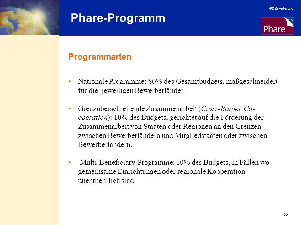 GD Erweiterung 59 Phare-Programm Programmarten Nationale Programme: 80% des Gesamtbudgets, maßgeschneidert für die jeweiligen Bewerberländer. Grenzübe