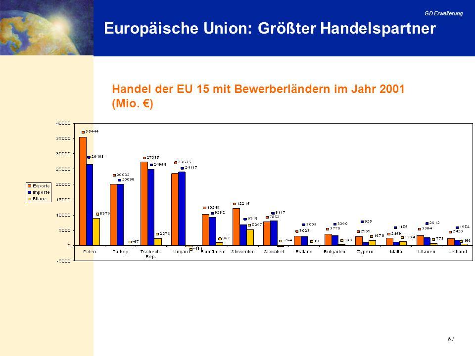 GD Erweiterung 61 Europäische Union: Größter Handelspartner Handel der EU 15 mit Bewerberländern im Jahr 2001 (Mio. )