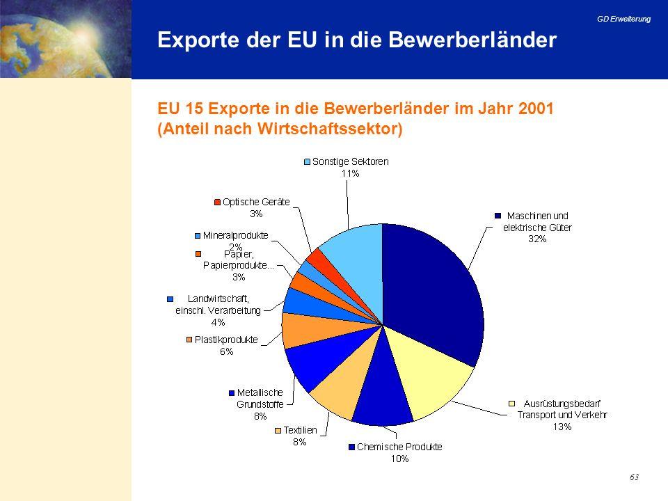 GD Erweiterung 63 Exporte der EU in die Bewerberländer EU 15 Exporte in die Bewerberländer im Jahr 2001 (Anteil nach Wirtschaftssektor)
