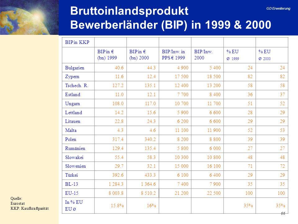 GD Erweiterung 66 Bruttoinlandsprodukt Bewerberländer (BIP) in 1999 & 2000 Quelle: Eurostat KKP: Kaufkraftparität BIP in KKP BIP in (bn) 1999 BIP in (