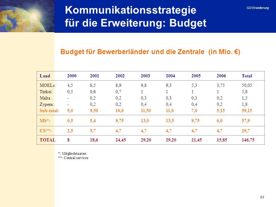 GD Erweiterung 69 Kommunikationsstrategie für die Erweiterung: Budget Budget für Bewerberländer und die Zentrale (in Mio. ) *: Mitgliedstaaten **: Cen