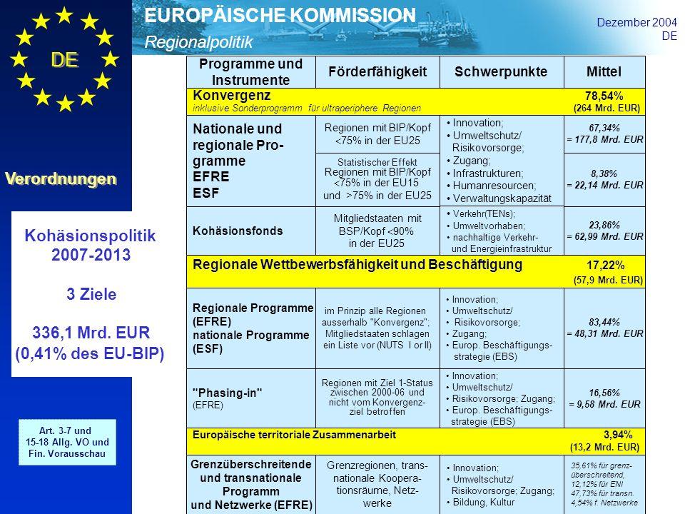 Regionalpolitik EUROPÄISCHE KOMMISSION Dezember 2004 DE Verordnungen Kohäsionspolitik 2007-2013 3 Ziele 336,1 Mrd. EUR (0,41% des EU-BIP) Art. 3-7 und