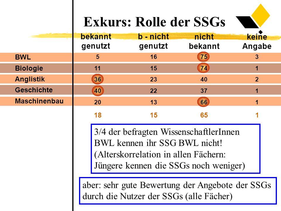 bekannt genutzt b - nicht genutzt nicht bekannt keine Angabe BWL Biologie Anglistik Geschichte Maschinenbau 5 11 36 40 20 16 15 23 22 13 75 74 40 37 66 3 1 2 1 1 1815651 Exkurs: Rolle der SSGs 3/4 der befragten WissenschaftlerInnen BWL kennen ihr SSG BWL nicht.