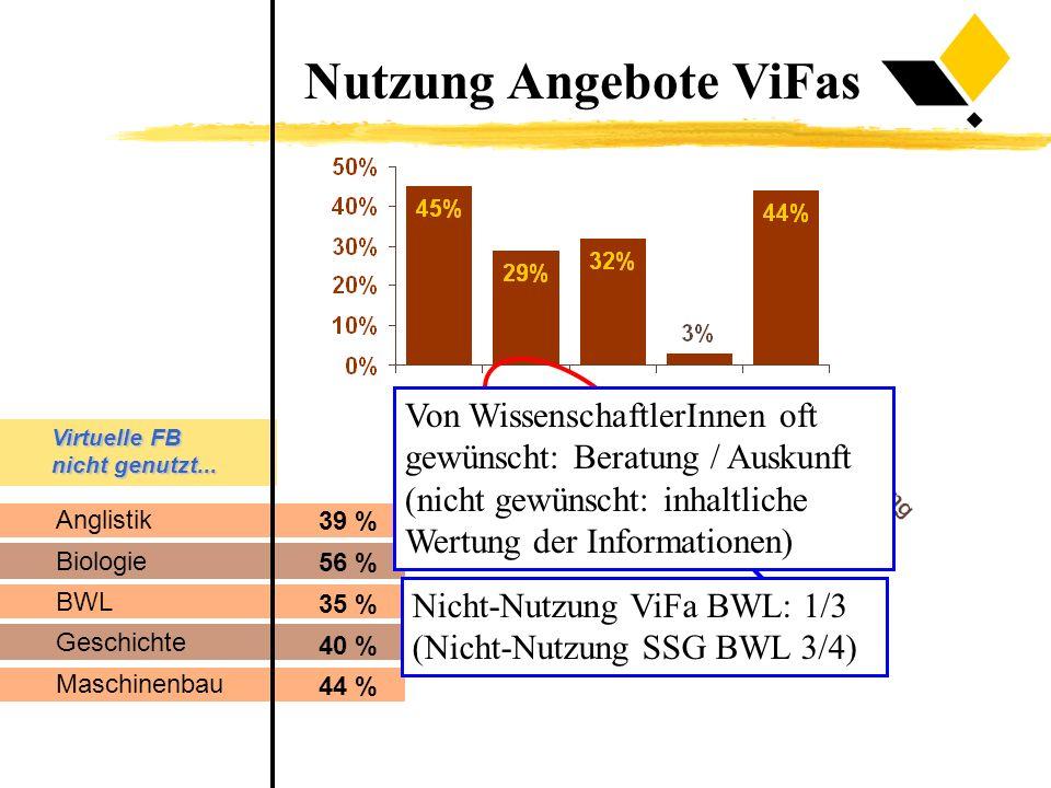 Anglistik Biologie BWL Geschichte Maschinenbau 39 % 56 % 35 % 40 % 44 % Virtuelle FB nicht genutzt... Nutzung Angebote ViFas Nicht-Nutzung ViFa BWL: 1