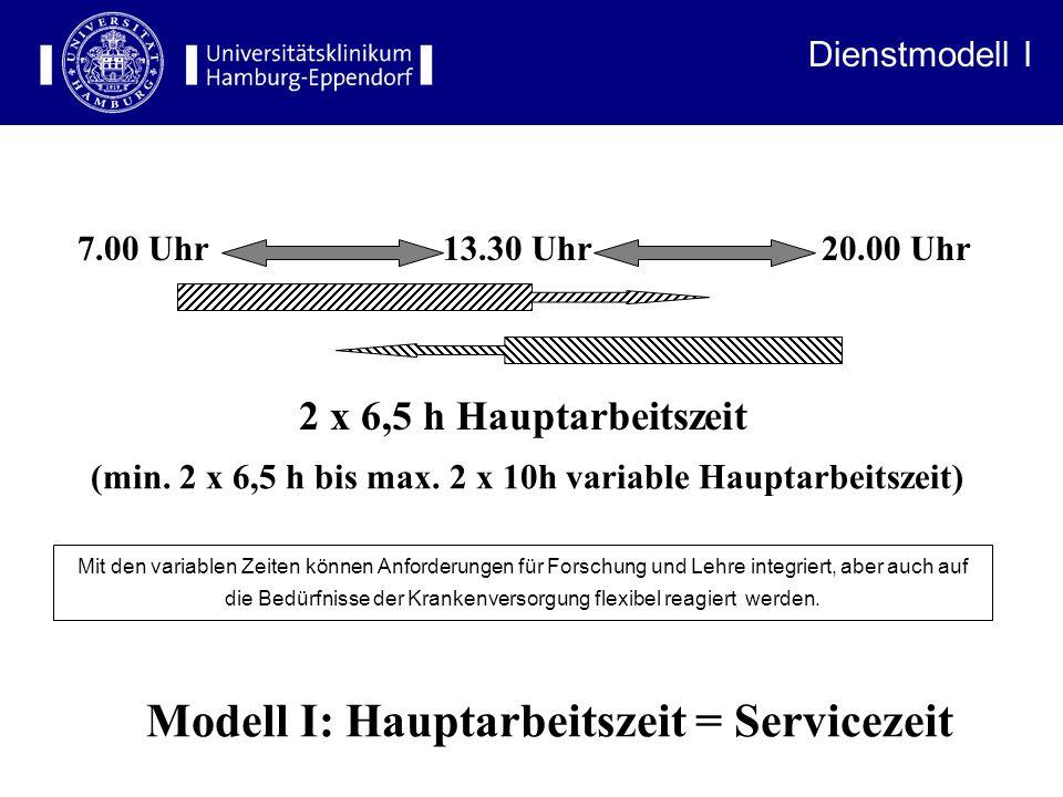 7.00 Uhr 13.30 Uhr 20.00 Uhr 2 x 6,5 h Hauptarbeitszeit Modell I: Hauptarbeitszeit = Servicezeit (min.