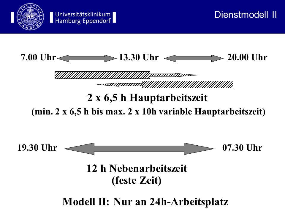 Modell II: Nur an 24h-Arbeitsplatz 7.00 Uhr 13.30 Uhr 20.00 Uhr 2 x 6,5 h Hauptarbeitszeit (min.