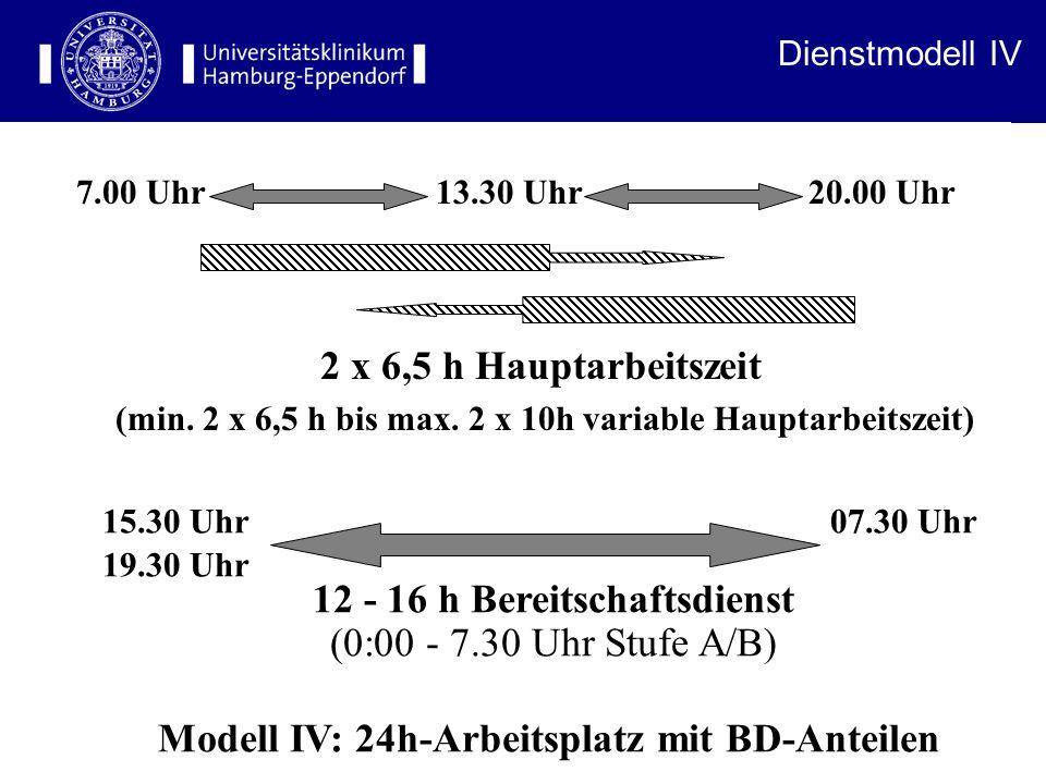 Modell IV: 24h-Arbeitsplatz mit BD-Anteilen 7.00 Uhr 13.30 Uhr 20.00 Uhr 2 x 6,5 h Hauptarbeitszeit (min.