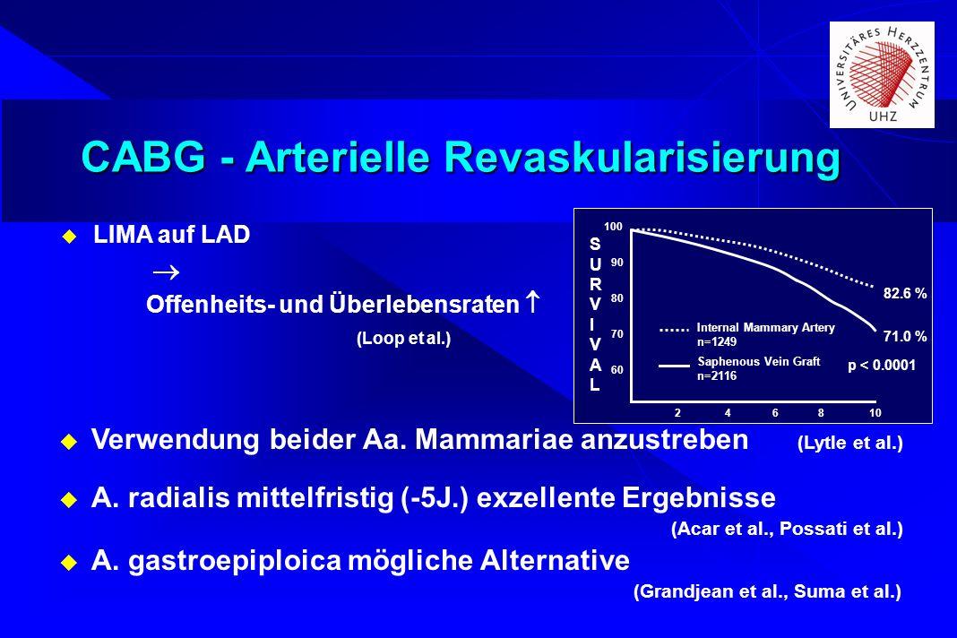 CABG - Arterielle Revaskularisierung LIMA auf LAD Offenheits- und Überlebensraten (Loop et al.) Verwendung beider Aa. Mammariae anzustreben (Lytle et