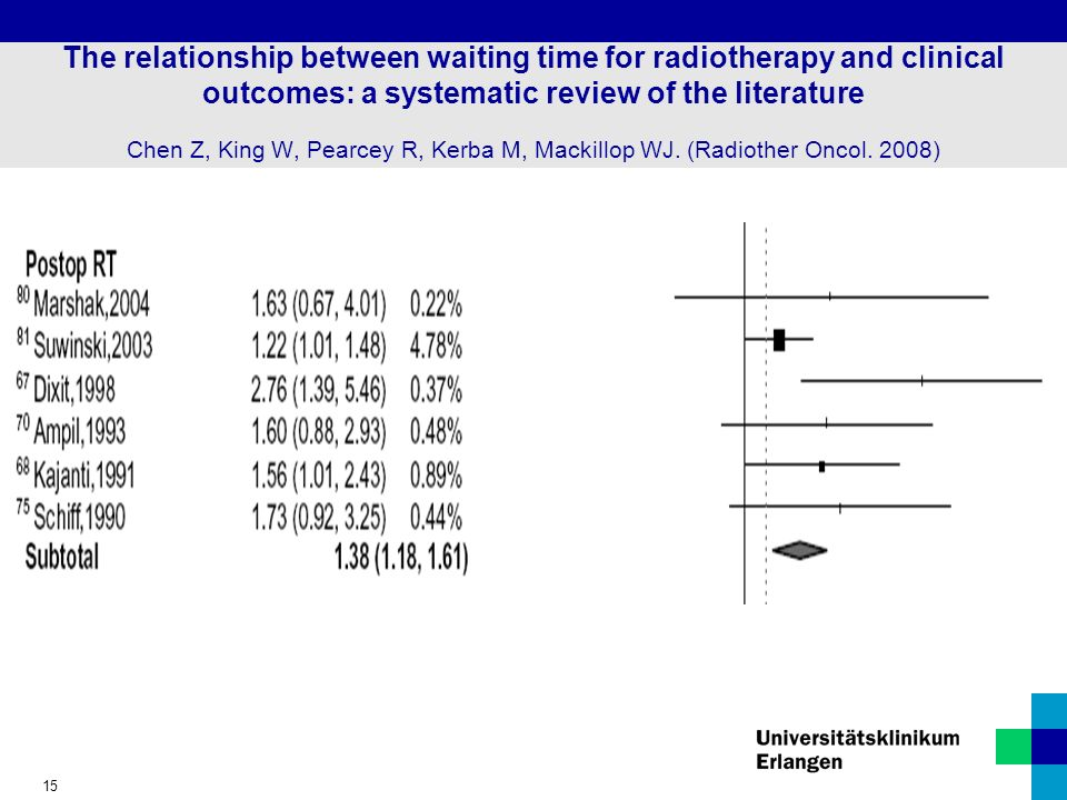 15 The relationship between waiting time for radiotherapy and clinical outcomes: a systematic review of the literature Chen Z, King W, Pearcey R, Kerb